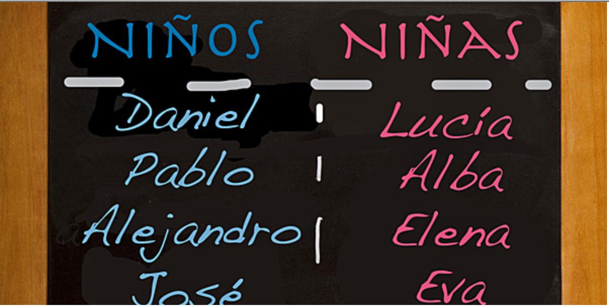 lista nombres propios: